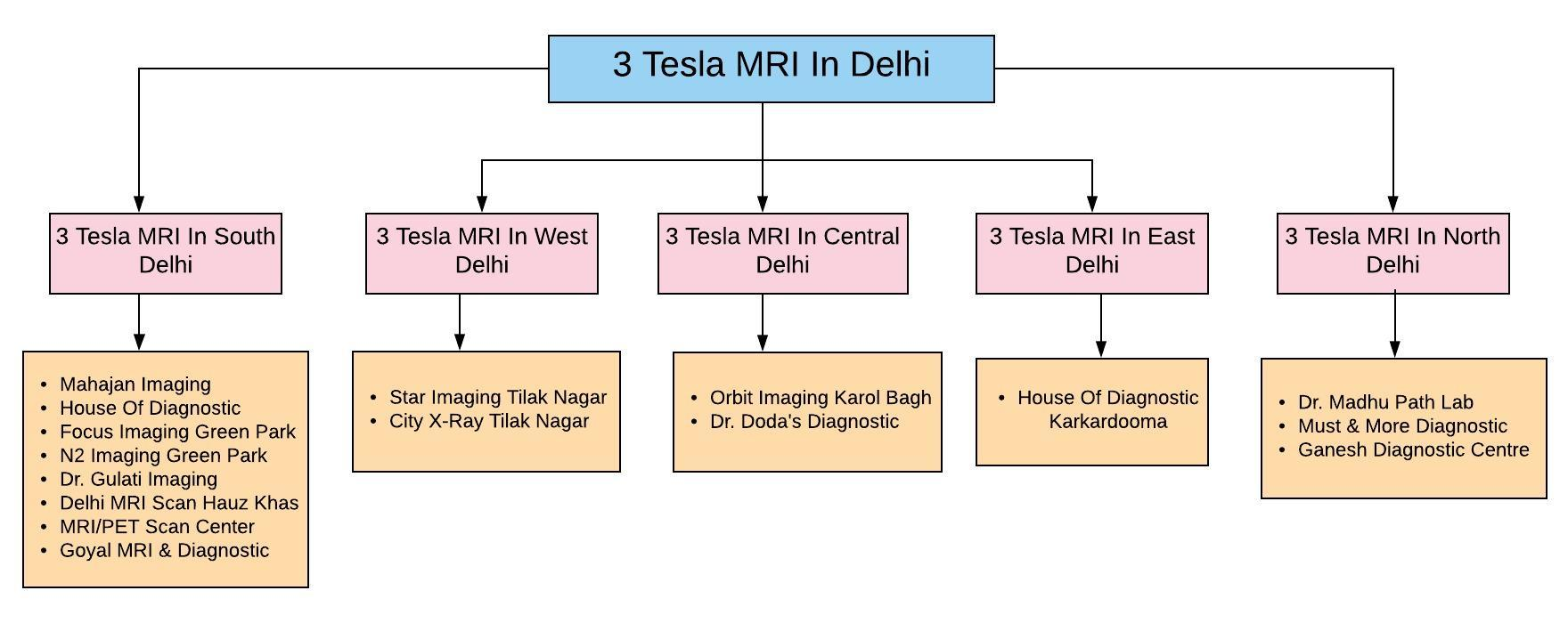 3 Tesla MRI In Delhi - Complete Centers List (50% Off ...
