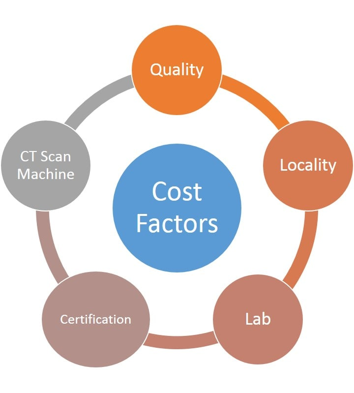 Factors For CT Scan Cost In Bangalore