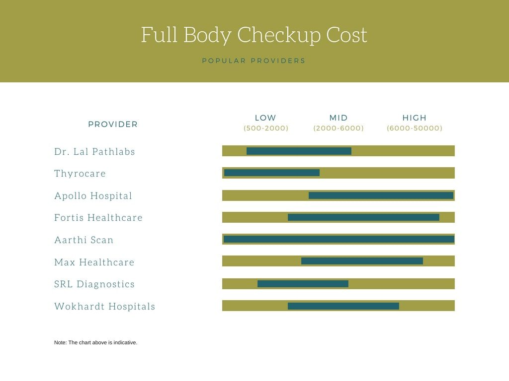 full body checkup cost in India