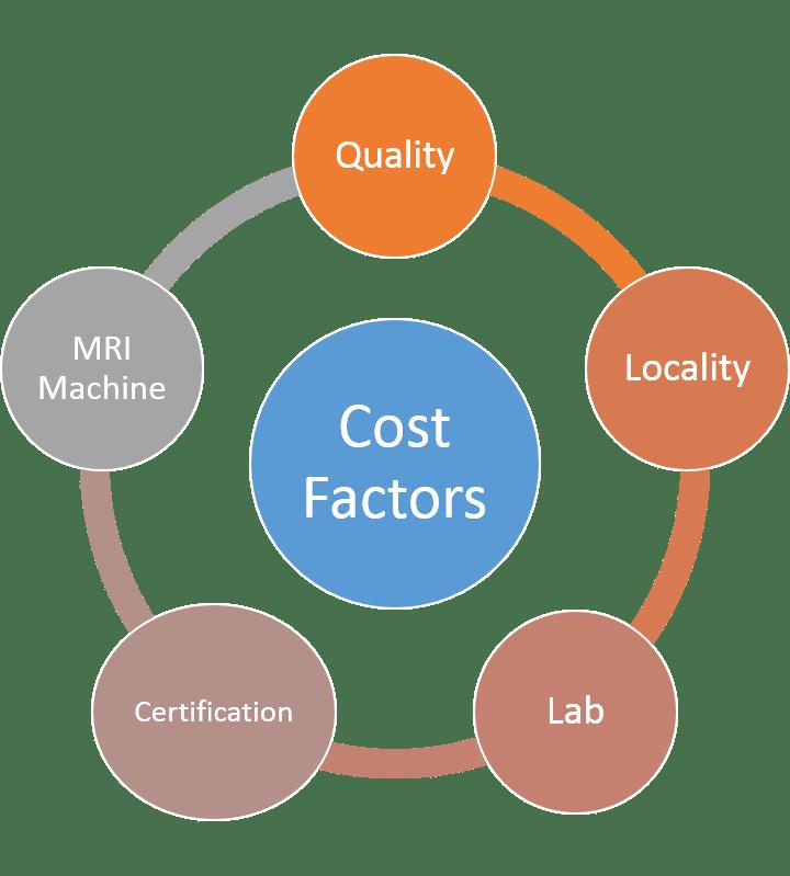 mri scan cost factors
